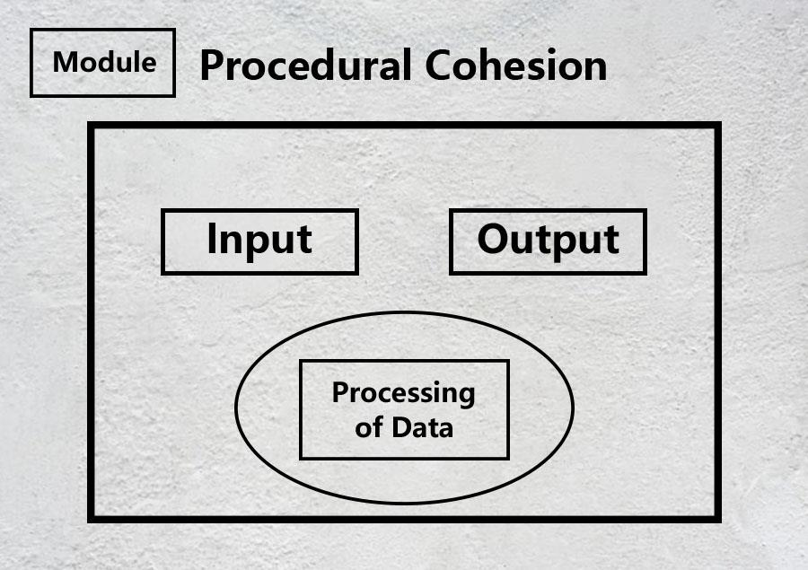 Procedural Cohesion – Let's know what is it – Movingtrend